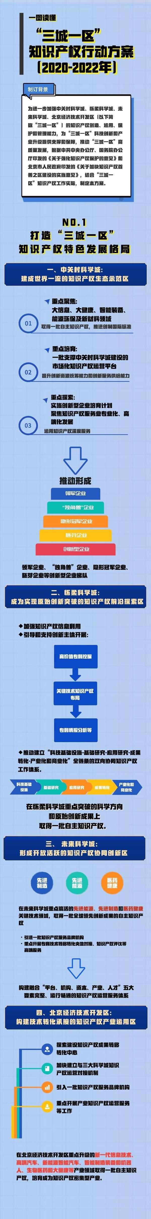"""北京市知识产权局印发《""""三城一区""""知识产权行动方案(2020-2022年)》"""