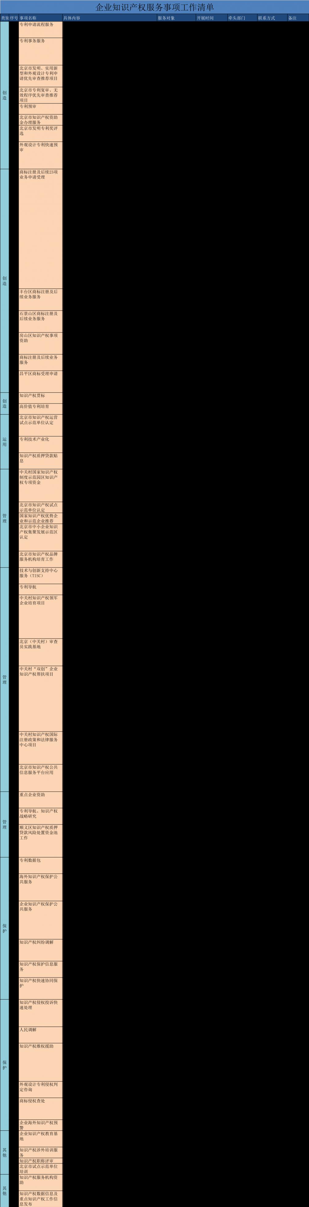 北京市知识产权局:发布企业知识产权服务事项工作清单