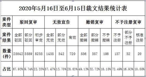 [知产晨讯]2020年7月8日