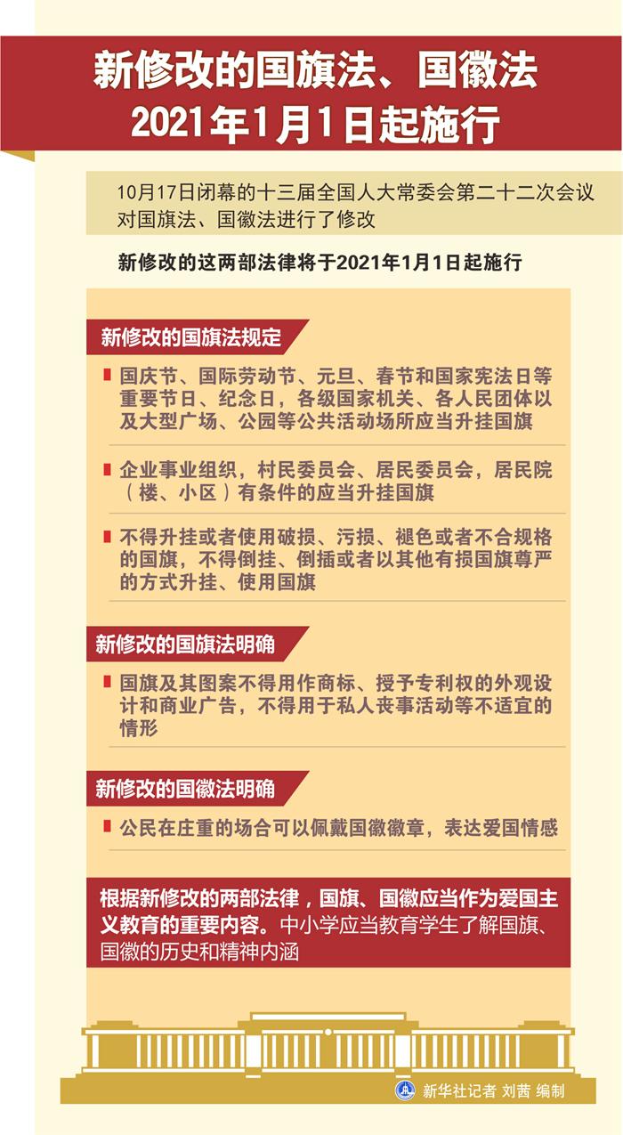[知产晨讯]10月19日:中国修改专利法2021年6月1日起施行;新修改的国旗法、国徽法2021年1月1日起施行