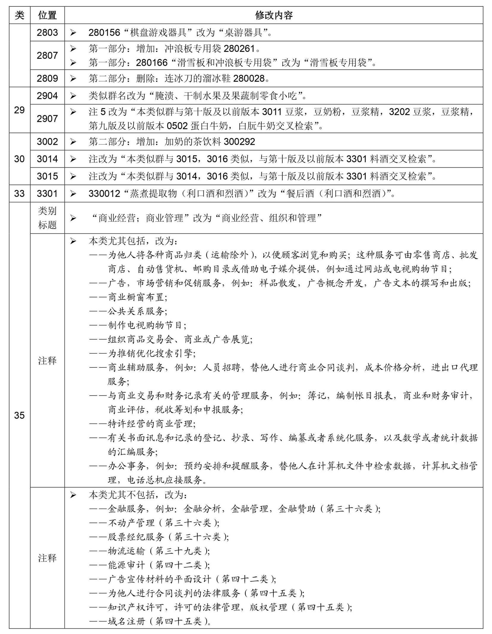 尼斯分类第十一版2021文本中文版和区分表修改内容