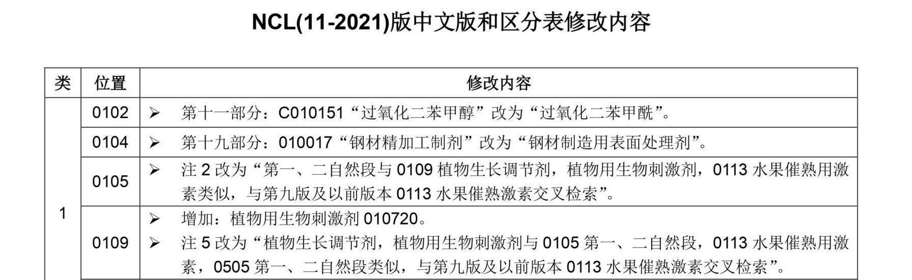 """[知产晨讯]12月30日:明年1月1日启用尼斯分类第十一版;骗局,收到""""线上商标续费通知函""""千万当心;移动互联网时代,""""中华老字号""""如何实现创新与破局?"""